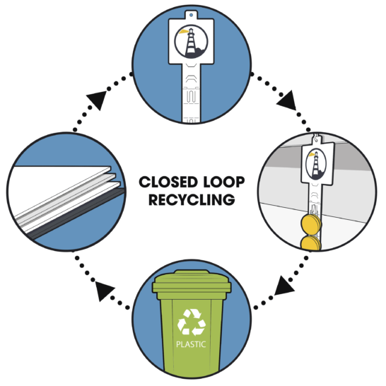 Closed loop recycling diagram - Material, product, recycle